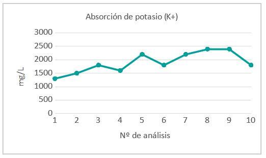 análisis de savia para los cultivos